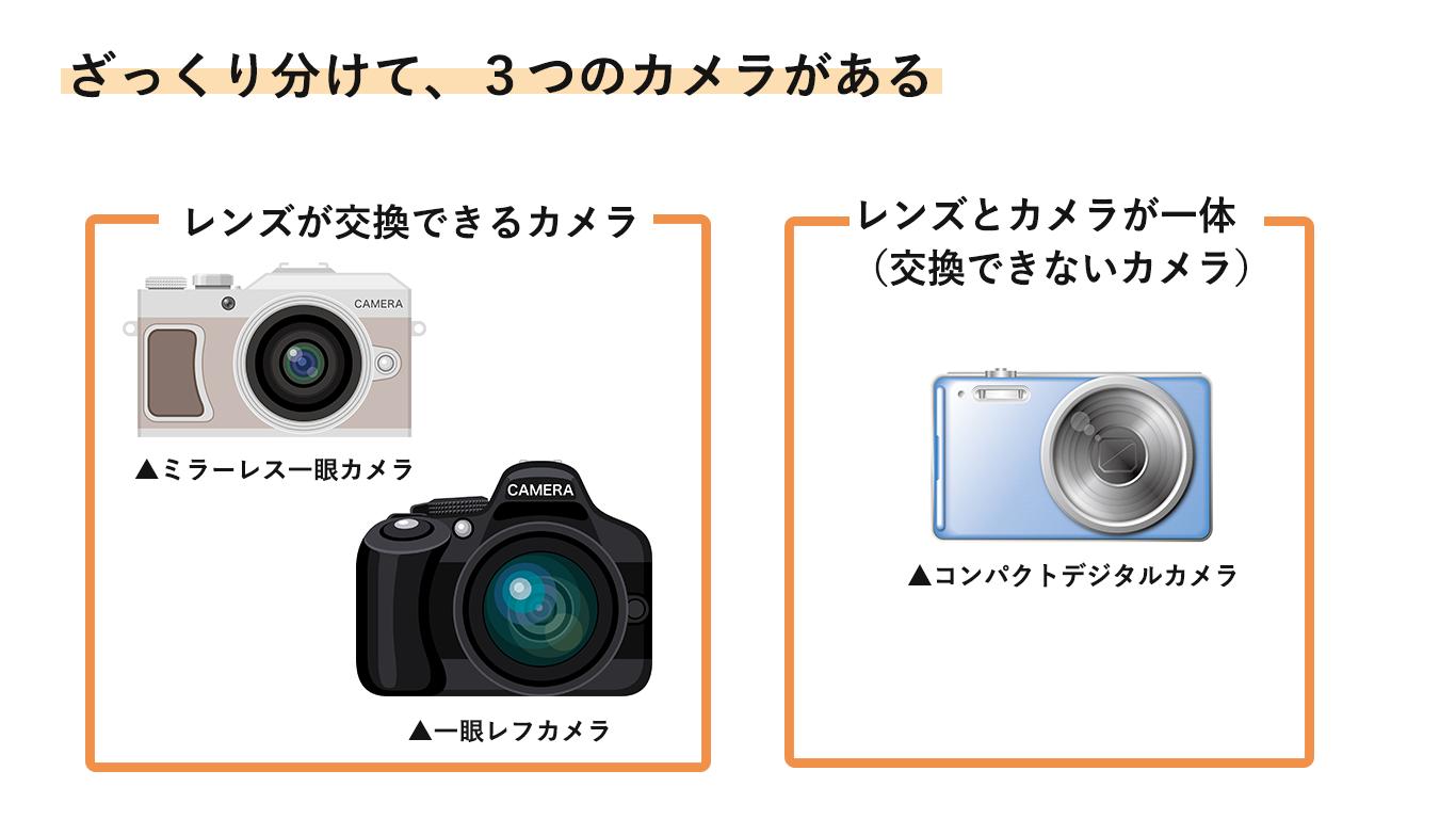 3種類のカメラ
