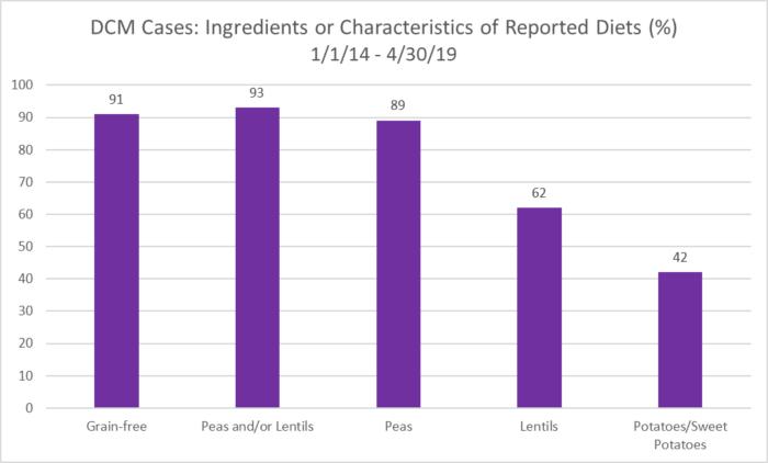 報告された食事の成分